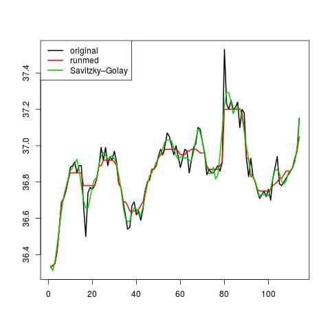 Savitzky-Golay Filter Example